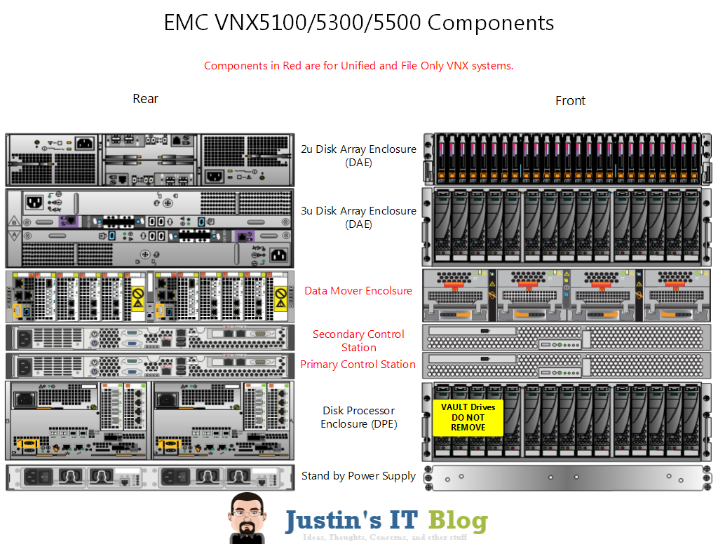 Anatomy Of An Emc Vnx Array Justin S It Blog Justin S
